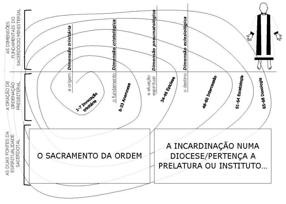 Espiritualidade sacerdotal... apêndice_Page_18